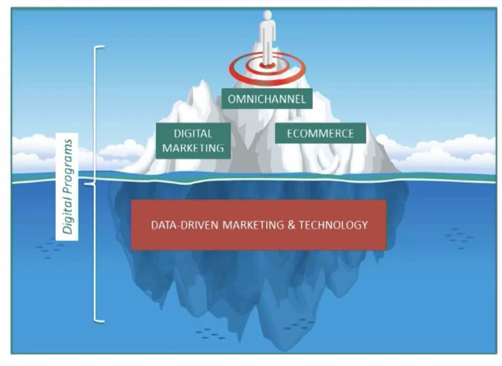 Data Driven Marketing & Technology