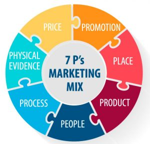 marketing 7p