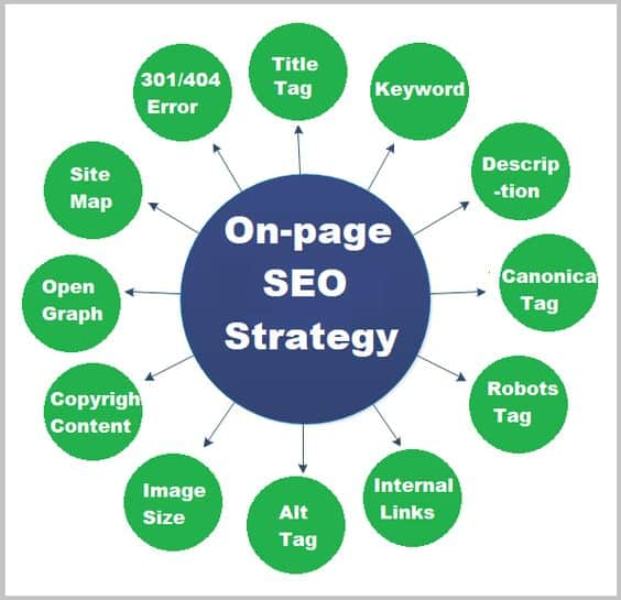 SEO OnPage - OffPage 2021 7